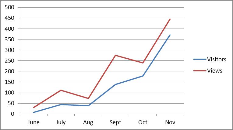 increased web traffic